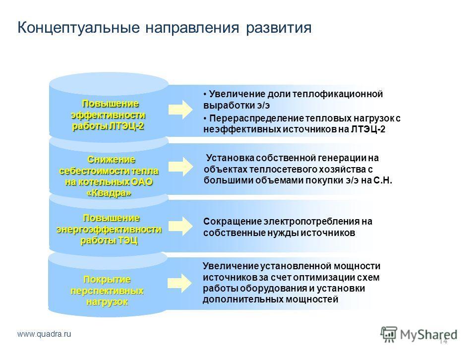Концептуальные направления развития www.quadra.ru 14 Увеличение доли теплофикационной выработки э/э Перераспределение тепловых нагрузок с неэффективных источников на ЛТЭЦ-2 Установка собственной генерации на объектах теплосетевого хозяйства с большим