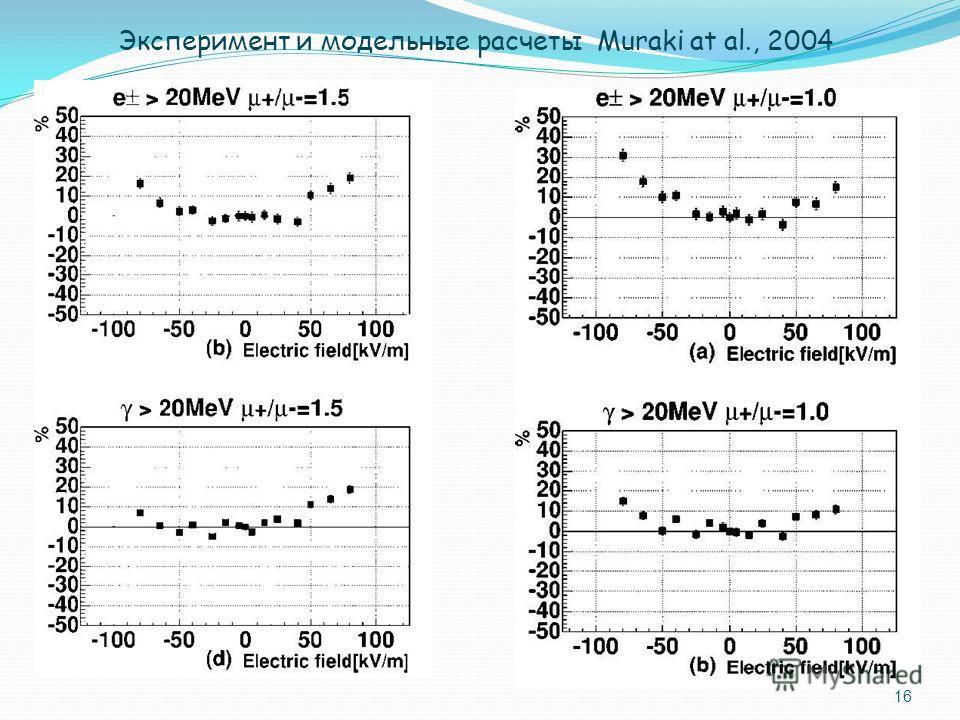 16 Эксперимент и модельные расчеты Muraki at al., 2004