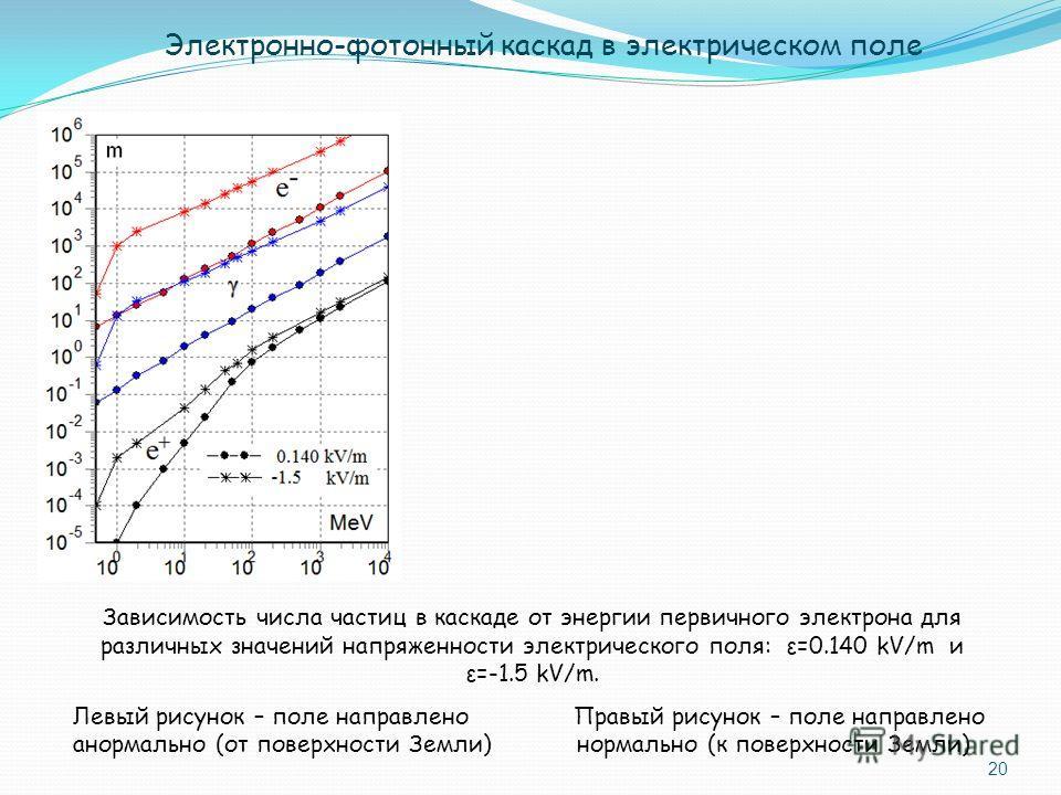 20 Зависимость числа частиц в каскаде от энергии первичного электрона для различных значений напряженности электрического поля: ε=0.140 kV/m и ε=-1.5 kV/m. Левый рисунок – поле направлено Правый рисунок – поле направлено анормально (от поверхности Зе