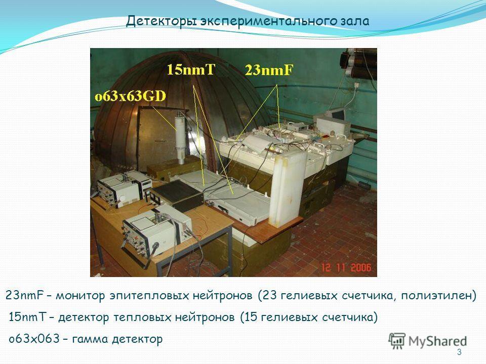 3 Детекторы экспериментального зала 23nmF – монитор эпитепловых нейтронов (23 гелиевых счетчика, полиэтилен) 15nmT – детектор тепловых нейтронов (15 гелиевых счетчика) o63x063 – гамма детектор