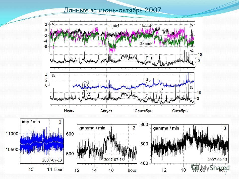 7 Данные за июнь-октябрь 2007