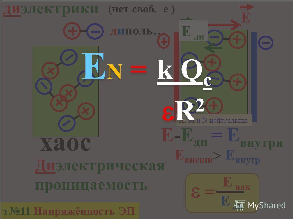9. Незаряженное тело из диэлектрика внесено в электрическое поле отрицательного заряда q, а затем разделено на части М и N (рис. 2). Какими электрическими зарядами обладают части тела М и N после разделения? А. М и N нейтральны Б М положительным, N о
