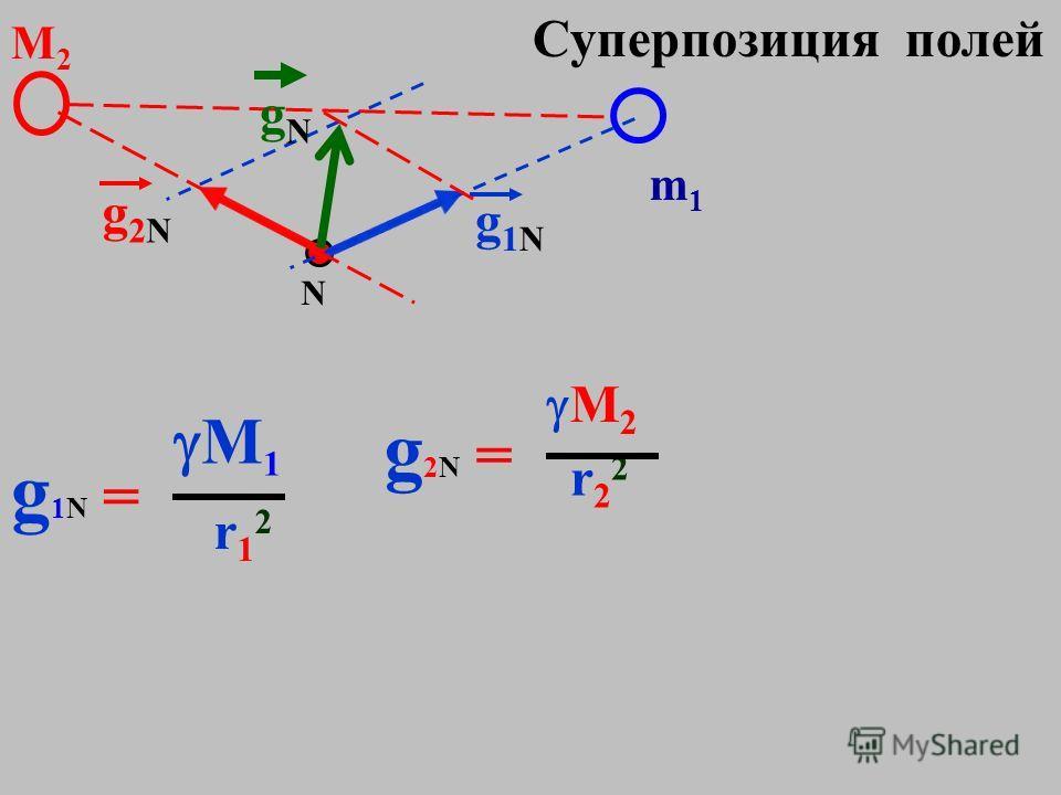 Сравнение эл. и гравитационного поля. Упр. 10(3) 1. ОСНОВН ОЙ ЗАКОН закон Кулона F= (kq 1 q 2 )/ r 2 закон тяготения F=( m 1 m 2 )/r 2 2. НАПРЯЖЕН НОСТЬ E=F/q пр E=(kq с )/ r 2 |E|=Н/Кл=В/м E г =F/m =g g= M/r 2 3. ПОТЕНЦИАЛ =П/q пр =(kq с )/ r | |= Д
