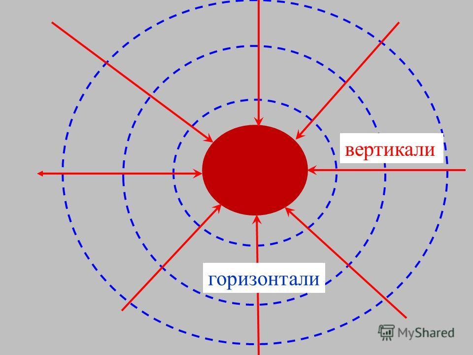 M2M2 m1m1 N g2Ng2N g1Ng1N Суперпозиция полей r 1 2 g1N =g1N = M 1 r 2 2 g2N =g2N = M 2 gNgN