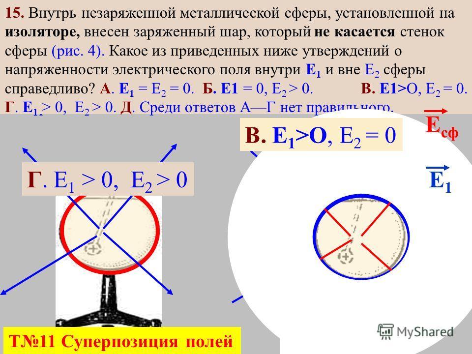 15. Внутренней поверхности незаряженной металлической сферы, установленной на изоляторе, передан электрический заряд (рис. 4). Какое из приведенных ниже утверждений о напряженности электрического поля внутри Е 1 и вне Е 2 сферы справедливо? А. Е 1 =