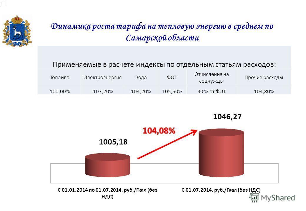 Динамика роста тарифа на тепловую энергию в среднем по Самарской области 103,77% Применяемые в расчете индексы по отдельным статьям расходов: Топливо ЭлектроэнергияВодаФОТ Отчисления на соцнужды Прочие расходы 100,00%107,20%104,20%105,60%30 % от ФОТ1