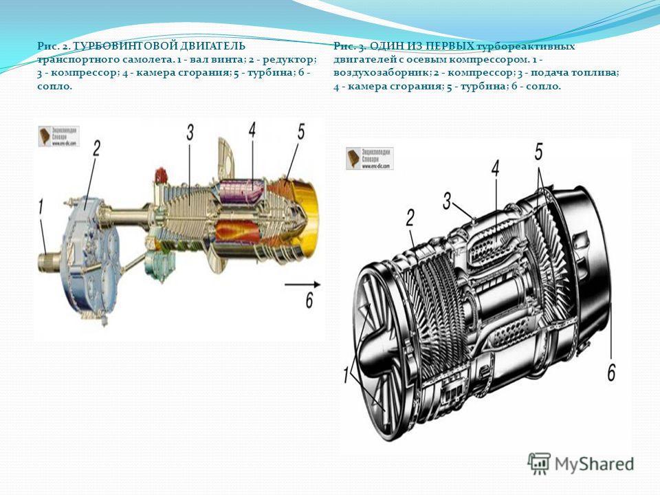 Рис. 2. ТУРБОВИНТОВОЙ ДВИГАТЕЛЬ транспортного самолета. 1 - вал винта; 2 - редуктор; 3 - компрессор; 4 - камера сгорания; 5 - турбина; 6 - сопло. Рис. 3. ОДИН ИЗ ПЕРВЫХ турбореактивных двигателей с осевым компрессором. 1 - воздухозаборник; 2 - компре