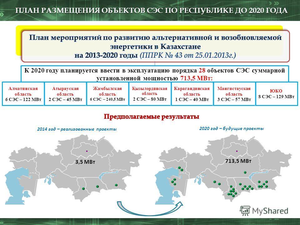 2014 год – реализованные проекты 2020 год – будущие проекты 3,5 МВт ПЛАН РАЗМЕЩЕНИЯ ОБЪЕКТОВ СЭС ПО РЕСПУБЛИКЕ ДО 2020 ГОДА К 2020 году планируется ввести в эксплуатацию порядка 28 объектов СЭС суммарной установленной мощностью 713,5 МВт: Алматинская