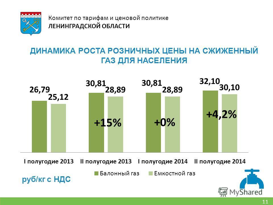 11 Комитет по тарифам и ценовой политике ЛЕНИНГРАДСКОЙ ОБЛАСТИ ДИНАМИКА РОСТА РОЗНИЧНЫХ ЦЕНЫ НА СЖИЖЕННЫЙ ГАЗ ДЛЯ НАСЕЛЕНИЯ руб/кг с НДС +15% +0% +4,2%