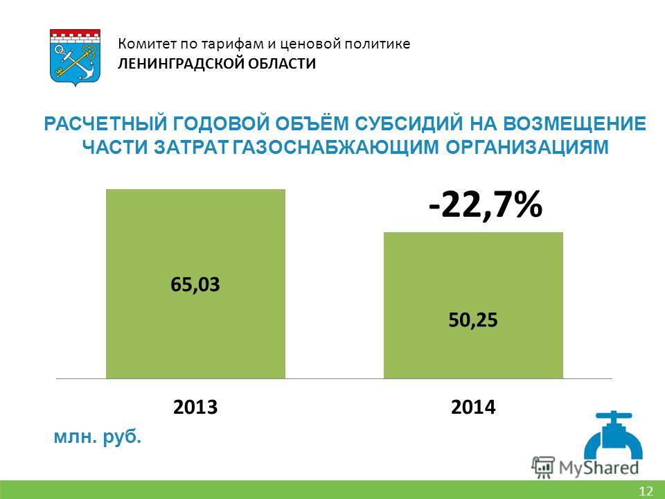 12 Комитет по тарифам и ценовой политике ЛЕНИНГРАДСКОЙ ОБЛАСТИ РАСЧЕТНЫЙ ГОДОВОЙ ОБЪЁМ СУБСИДИЙ НА ВОЗМЕЩЕНИЕ ЧАСТИ ЗАТРАТ ГАЗОСНАБЖАЮЩИМ ОРГАНИЗАЦИЯМ млн. руб. -22,7%