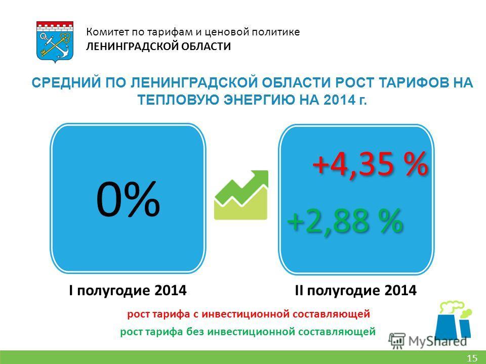 15 Комитет по тарифам и ценовой политике ЛЕНИНГРАДСКОЙ ОБЛАСТИ СРЕДНИЙ ПО ЛЕНИНГРАДСКОЙ ОБЛАСТИ РОСТ ТАРИФОВ НА ТЕПЛОВУЮ ЭНЕРГИЮ НА 2014 г. II полугодие 2014I полугодие 2014 0% +2,88 % +4,35 % рост тарифа без инвестиционной составляющей рост тарифа с