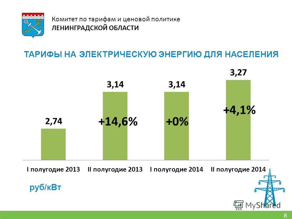 8 Комитет по тарифам и ценовой политике ЛЕНИНГРАДСКОЙ ОБЛАСТИ ТАРИФЫ НА ЭЛЕКТРИЧЕСКУЮ ЭНЕРГИЮ ДЛЯ НАСЕЛЕНИЯ руб/к Вт +14,6%