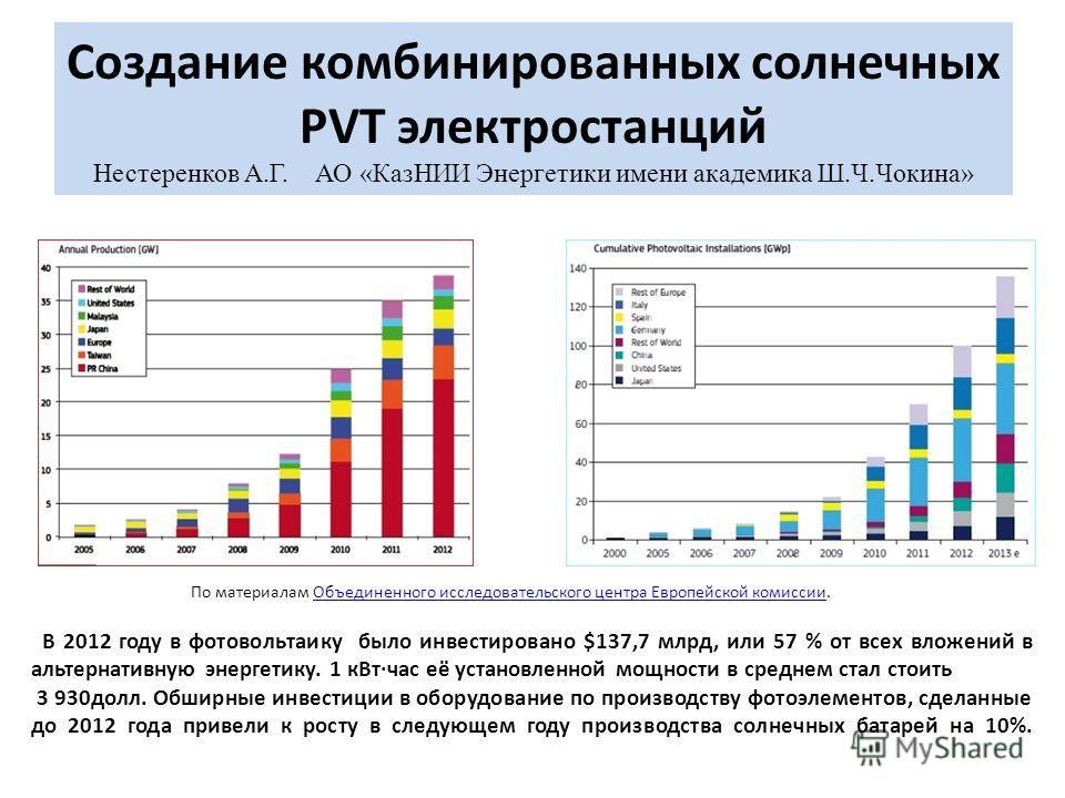 Создание комбинированных солнечных PVT электростанций Нестеренков А.Г. АО «КазНИИ Энергетики имени академика Ш.Ч.Чокина» В 2012 году в фотовольтаику было инвестировано $137,7 млрд, или 57 % от всех вложений в альтернативную энергетику. 1 к Втчас её у