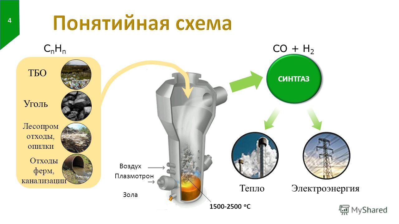 СИНТГАЗ Воздух Плазмотрон Зола Тепло Электроэнергия ТБО Уголь Лесопром отходы, опилки Отходы ферм, канализации 4 CnHnCnHn CO + H 2 1500-2500 о С