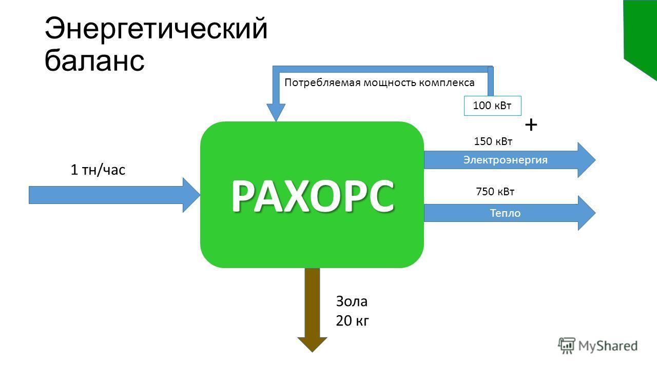 Энергетический баланс РАХОРС Электроэнергия Тепло 100 к Вт + 150 к Вт 750 к Вт 1 тн/час Зола 20 кг Потребляемая мощность комплекса