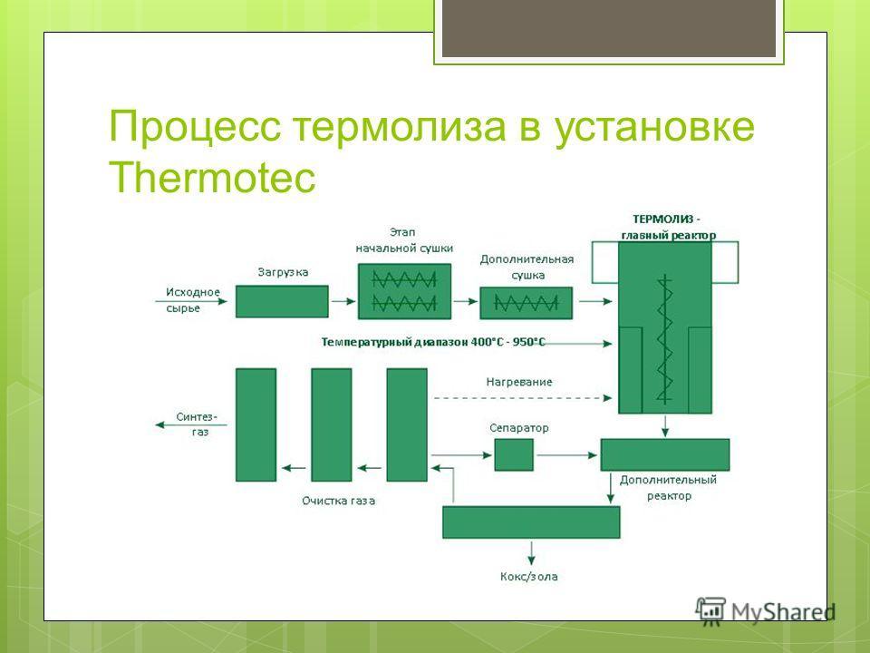 Процесс термолиза в установке Thermotec