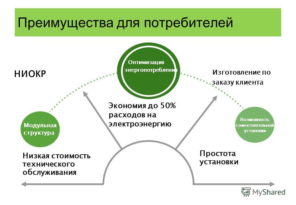 Преимущества для потребителей Экономия до 50% расходов на электроэнергию Низкая стоимость технического обслуживания Добавить текст Возможность самостоятельной установки Модульная структура Простота установки Оптимизация энергопотребления Изготовление