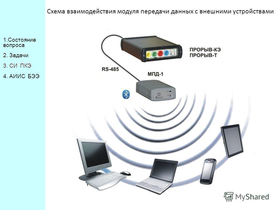 Схема взаимодействия модуля передачи данных с внешними устройствами 1. Состояние вопроса 2. Задачи 3. СИ ПКЭ 4. АИИС БЭЭ