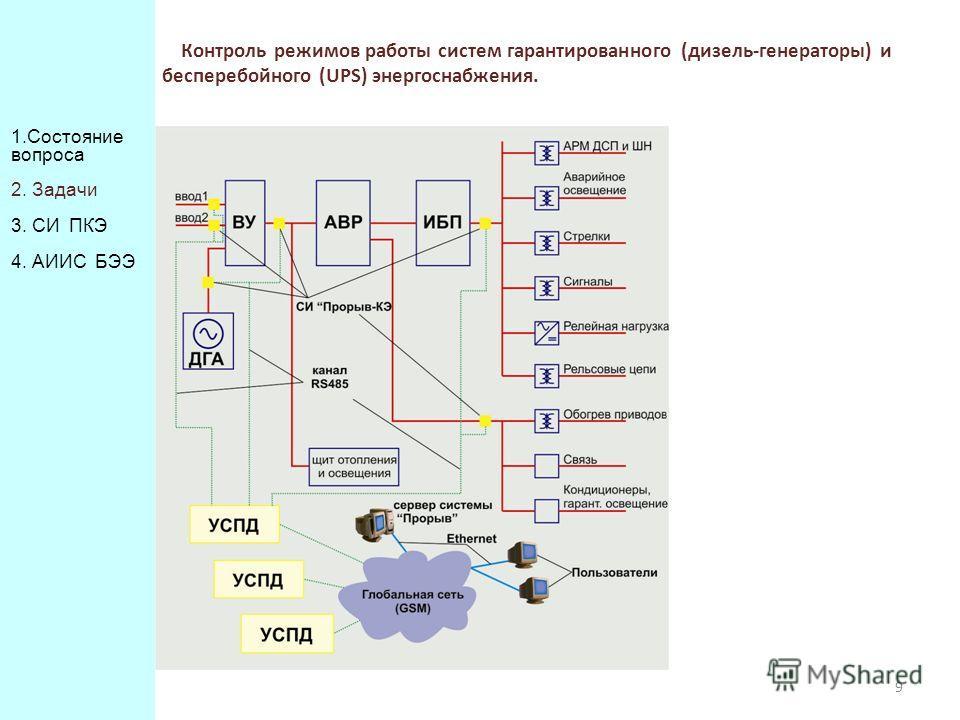 9 Контроль режимов работы систем гарантированного (дизель-генераторы) и бесперебойного (UPS) энергоснабжения. 1. Состояние вопроса 2. Задачи 3. СИ ПКЭ 4. АИИС БЭЭ