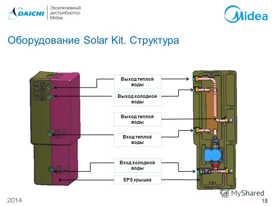 Оборудование Solar Kit. Структура Выход теплой воды Выход холодной воды Выход теплой воды Вход теплой воды Вход холодной воды EPS крышка 15