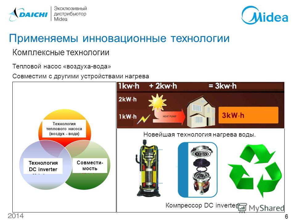 Применяемы инновационные технологии Тепловой насос «воздуха-вода» Совместим с другими устройствами нагрева Комплексные технологии Компрессор DC inverter Новейшая технология нагрева воды. Технология теплового насоса (воздух - вода) Технология DC inver