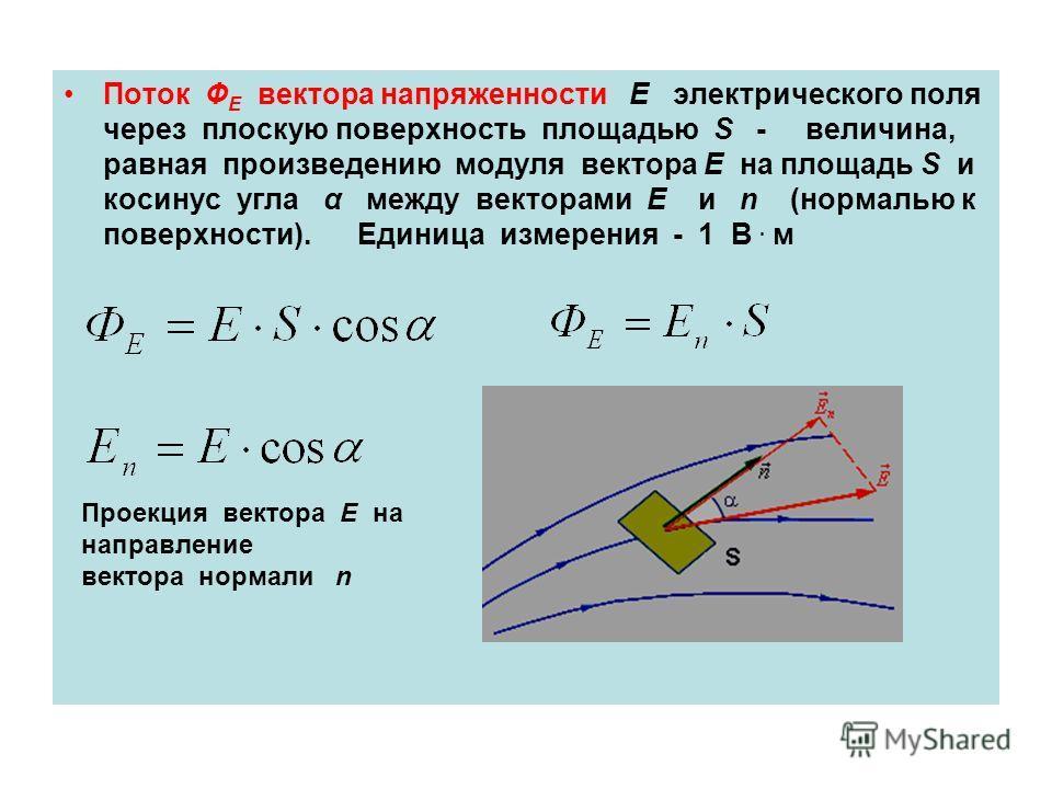 Поток Ф Е вектора напряженности E электрического поля через плоскую поверхность площадью S - величина, равная произведению модуля вектора E на площадь S и косинус угла α между векторами E и n (нормалью к поверхности). Единица измерения - 1 В. м Проек