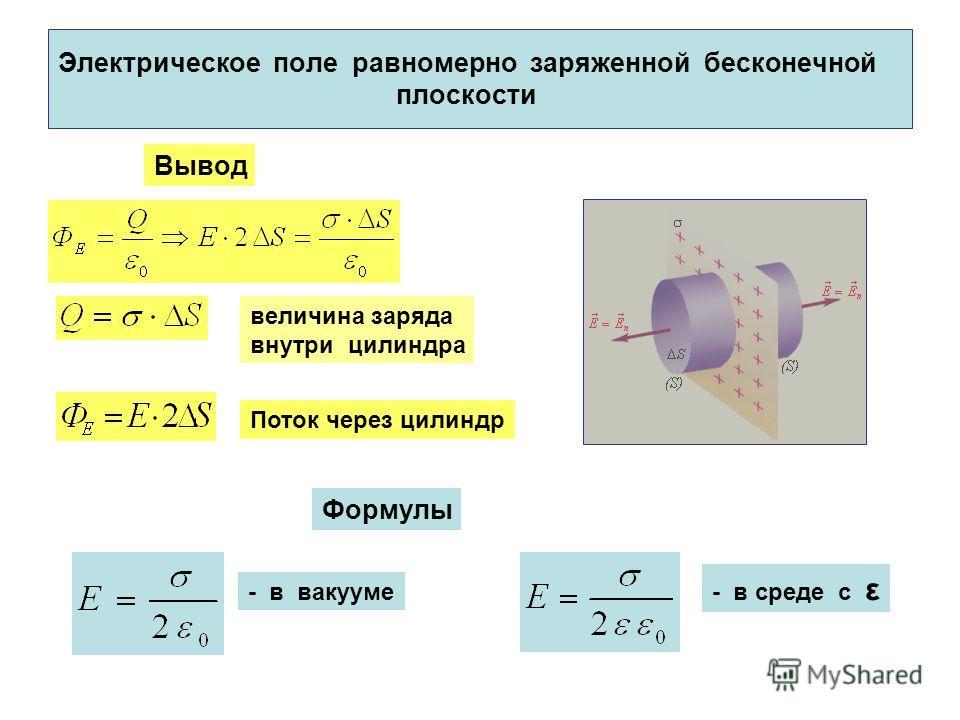 Электрическое поле равномерно заряженной бесконечной плоскости Вывод величина заряда внутри цилиндра Поток через цилиндр Формулы - в вакууме - в среде с ε
