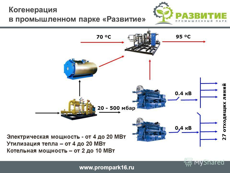 www.prompark16. ru 70 ºС 95 ºС 20 - 500 мбар 0.4 кВ 27 отходящих линий Электрическая мощность - от 4 до 20 МВт Утилизация тепла – от 4 до 20 МВт Котельная мощность – от 2 до 10 МВт Когенерация в промышленном парке «Развитие»