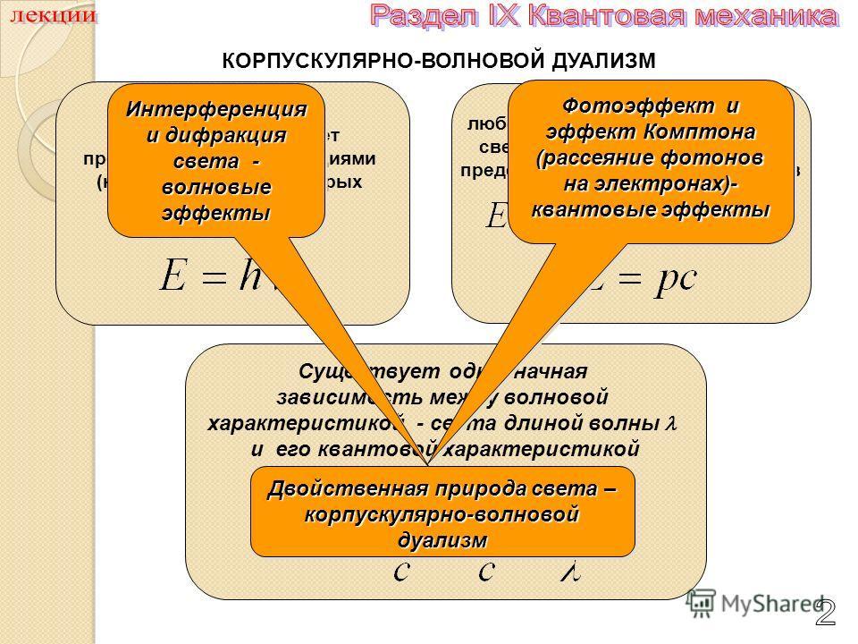 КОРПУСКУЛЯРНО-ВОЛНОВОЙ ДУАЛИЗМ гипотеза планка гипотеза планка – излучение света может происходить только порциями (квантами, энергия которых пропорциональна частоте света) теория Эйнштейна - любой пучок монохроматического света состоит из квантов –