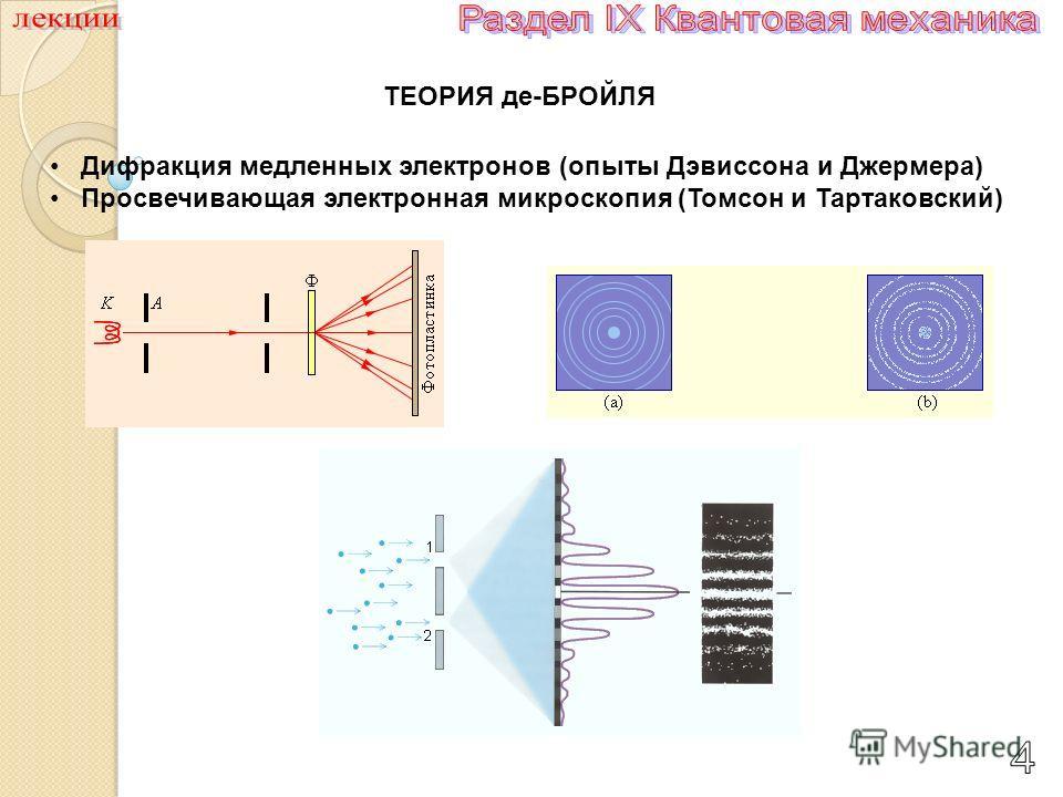 Дифракция медленных электронов (опыты Дэвиссона и Джермера) Просвечивающая электронная микроскопия (Томсон и Тартаковский)