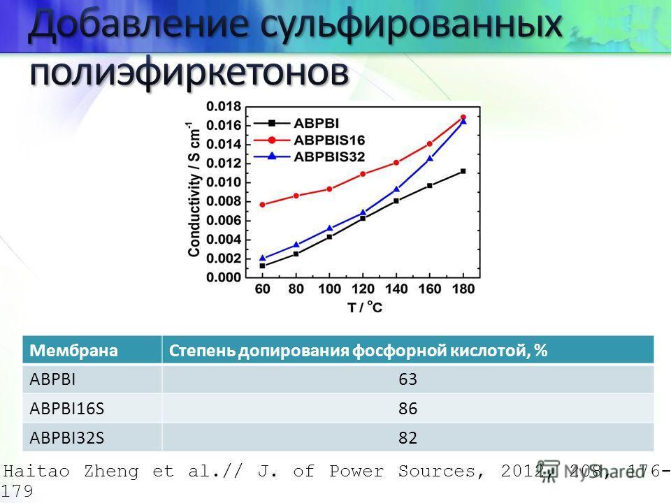 Haitao Zheng et al.// J. of Power Sources, 2012, 208, 176- 179 Мембрана Степень допирования фосфорной кислотой, % ABPBI63 ABPBI16S86 ABPBI32S82