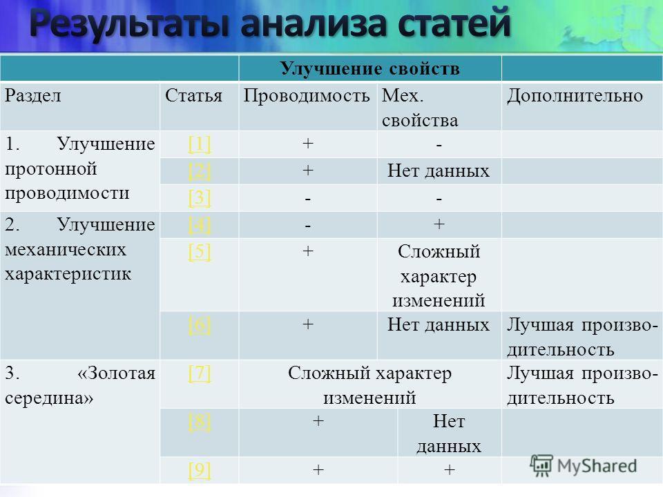 Улучшение свойств Раздел СтатьяПроводимость Мех. свойства Дополнительно 1. Улучшение протонной проводимости [1][1]+- [2][2]+Нет данных [3]-- 2. Улучшение механических характеристик [4]-+ [5]+Сложный характер изменений [6]+Нет данных Лучшая произво- д