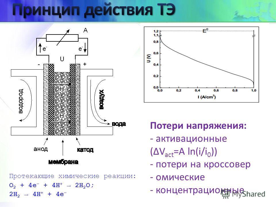 Протекающие химические реакции: O 2 + 4e + 4H + 2H 2 O; 2H 2 4H + + 4e Потери напряжения: - активационные (V act =А ln(i/i 0 )) - потери на кроссовер - омические - концентрационные