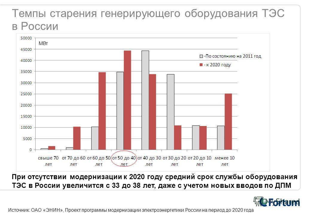 Темпы старения генерирующего оборудования ТЭС в России МВт При отсутствии модернизации к 2020 году средний срок службы оборудования ТЭС в России увеличится с 33 до 38 лет, даже с учетом новых вводов по ДПМ Источник: ОАО «ЭНИН», Проект программы модер