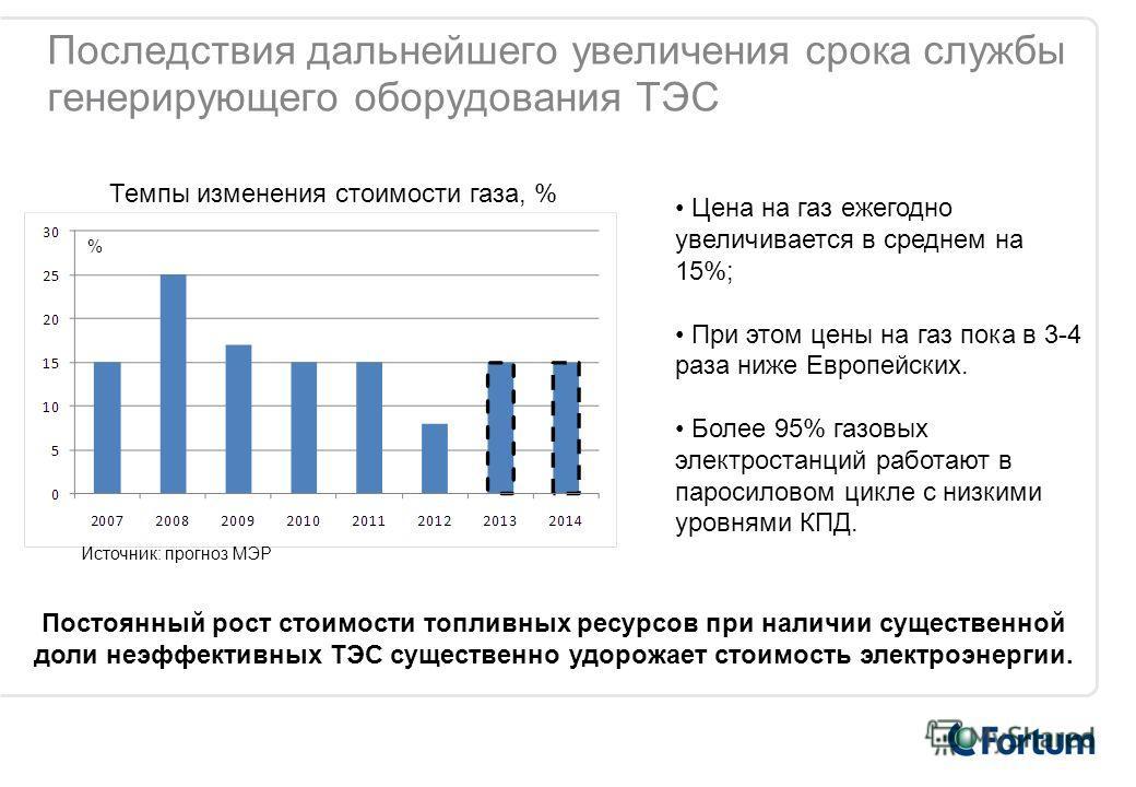 Последствия дальнейшего увеличения срока службы генерирующего оборудования ТЭС Цена на газ ежегодно увеличивается в среднем на 15%; При этом цены на газ пока в 3-4 раза ниже Европейских. Более 95% газовых электростанций работают в паросиловом цикле с