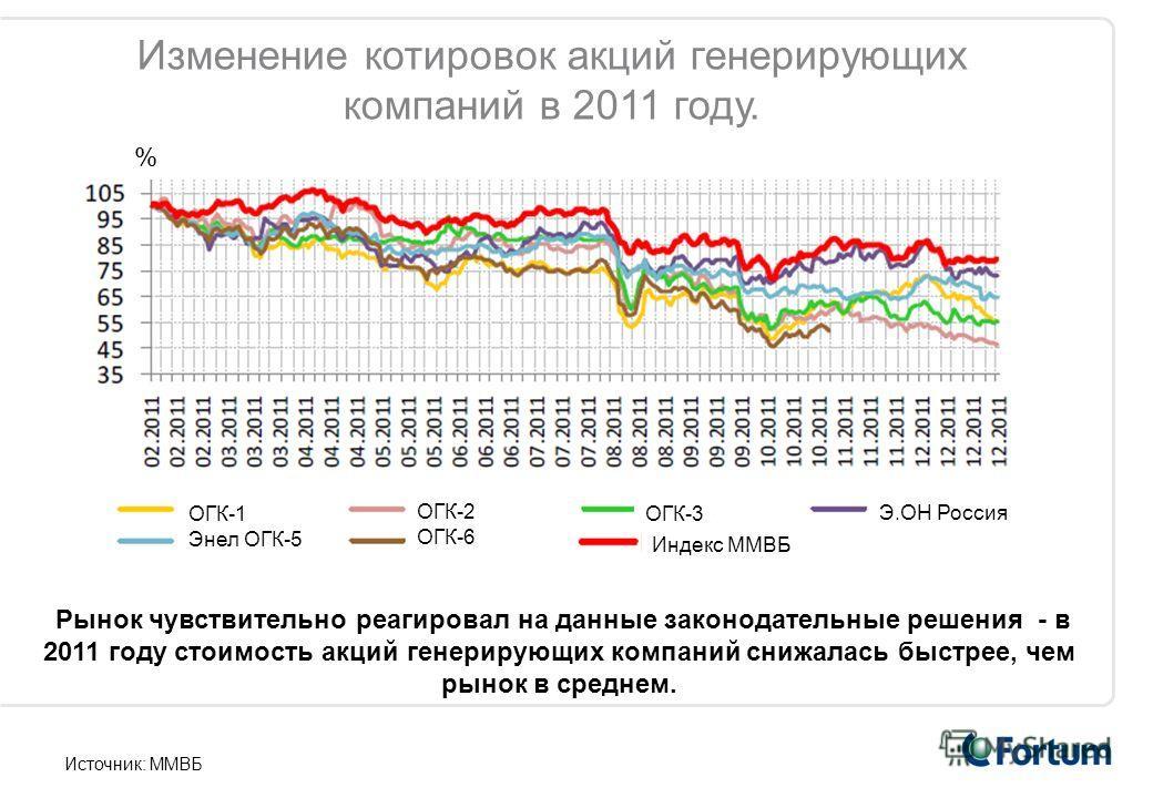 Э.OН Россия Индекс ММВБ ОГК-3 ОГК-2 ОГК-6 ОГК-1 Энел ОГК-5 % Изменение котировок акций генерирующих компаний в 2011 году. Рынок чувствительно реагировал на данные законодательные решения - в 2011 году стоимость акций генерирующих компаний снижалась б