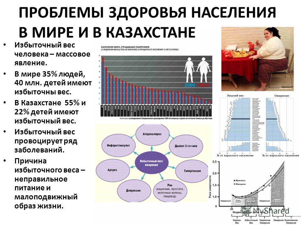 ПРОБЛЕМЫ ЗДОРОВЬЯ НАСЕЛЕНИЯ В МИРЕ И В КАЗАХСТАНЕ Избыточный вес человека – массовое явление. В мире 35% людей, 40 млн. детей имеют избыточны вес. В Казахстане 55% и 22% детей имеют избыточный вес. Избыточный вес провоцирует ряд заболеваний. Причина