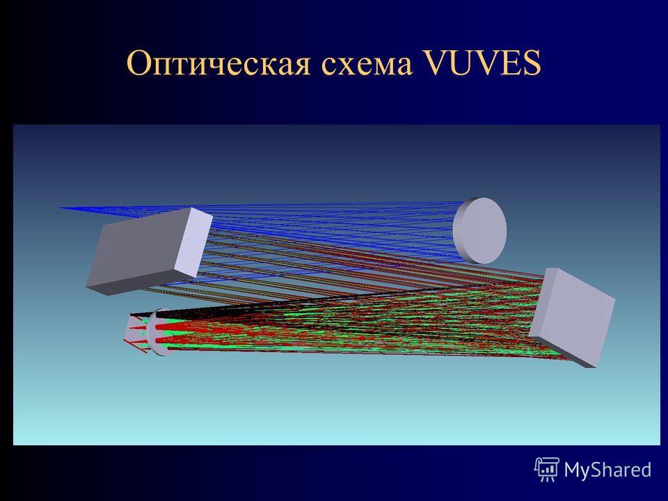 Оптическая схема VUVES