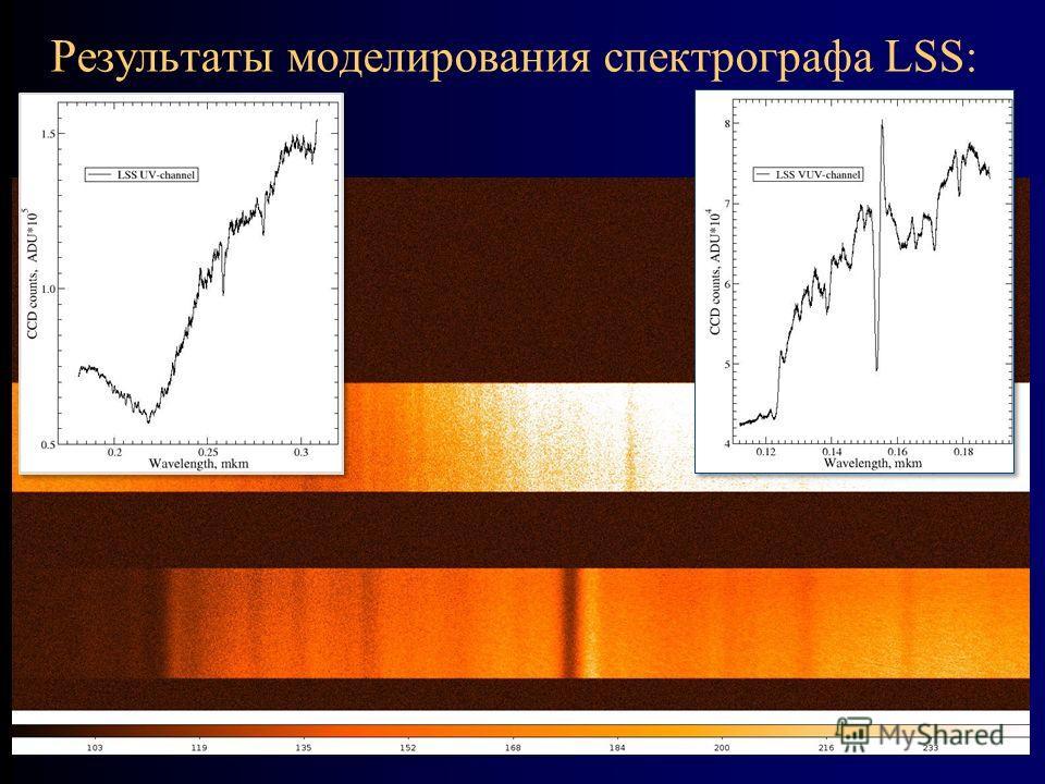 Результаты моделирования спектрографа LSS: