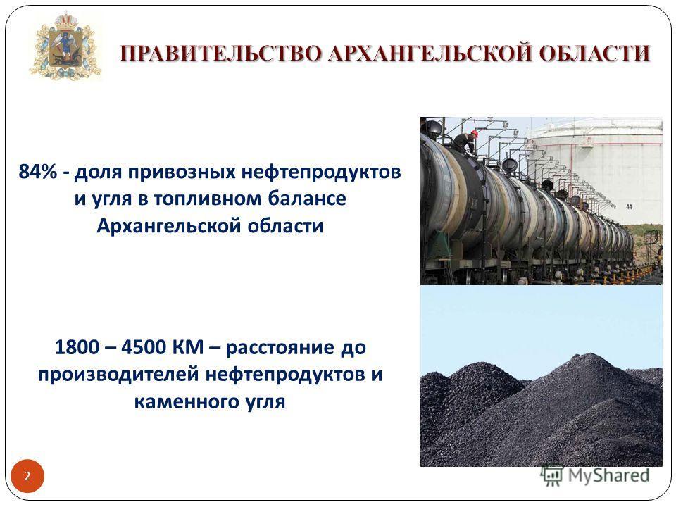1800 – 4500 КМ – расстояние до производителей нефтепродуктов и каменного угля 84% - доля привозных нефтепродуктов и угля в топливном балансе Архангельской области 2