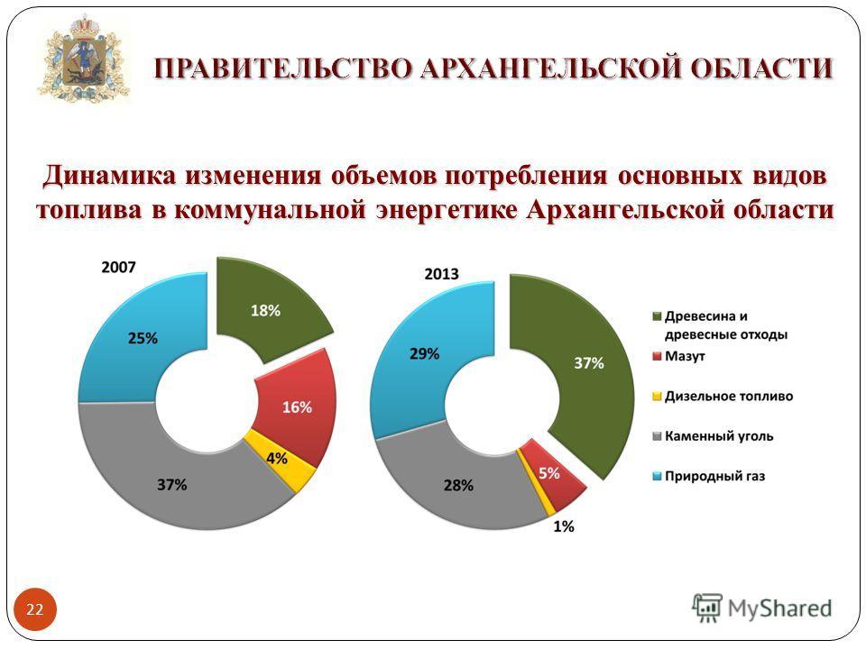 Динамика изменения объемов потребления основных видов топлива в коммунальной энергетике Архангельской области 22