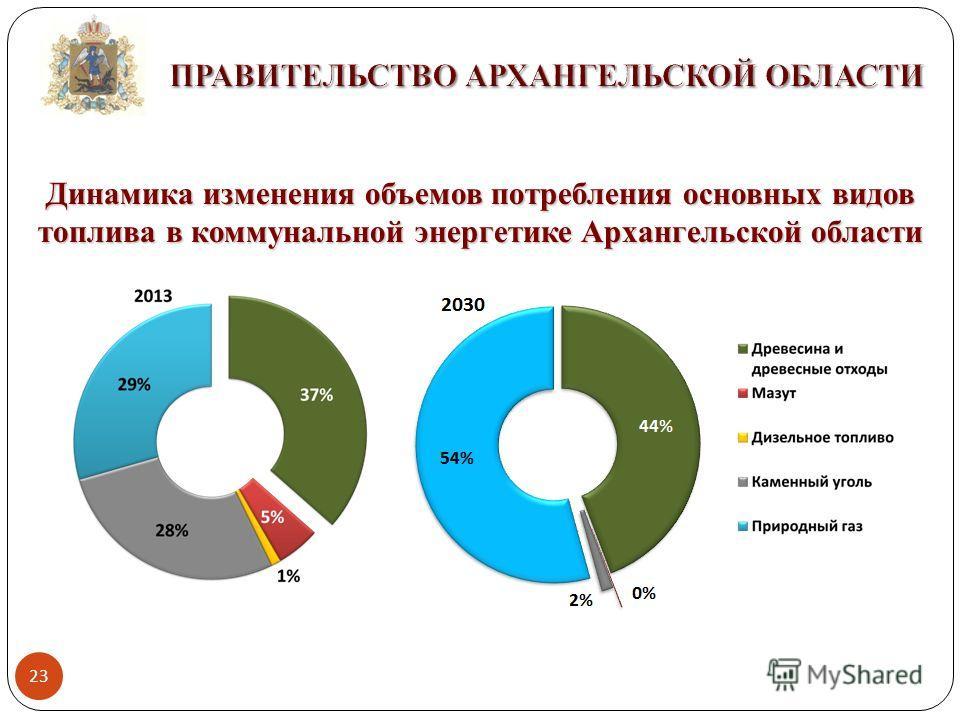 Динамика изменения объемов потребления основных видов топлива в коммунальной энергетике Архангельской области 23