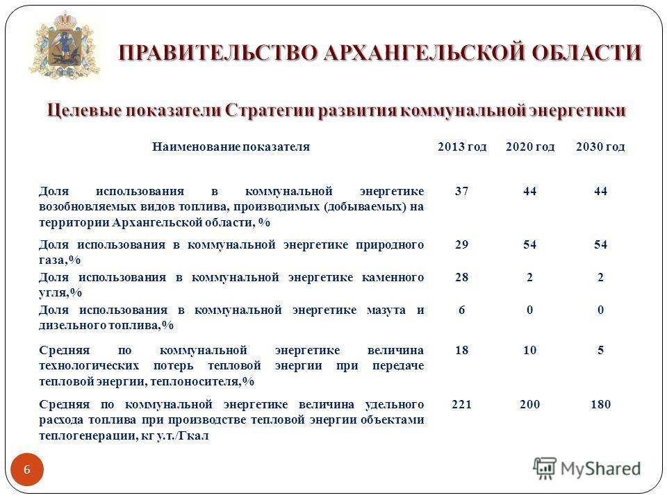 6 Наименование показателя 2013 год 2020 год 2030 год Доля использования в коммунальной энергетике возобновляемых видов топлива, производимых (добываемых) на территории Архангельской области, % 3744 Доля использования в коммунальной энергетике природн