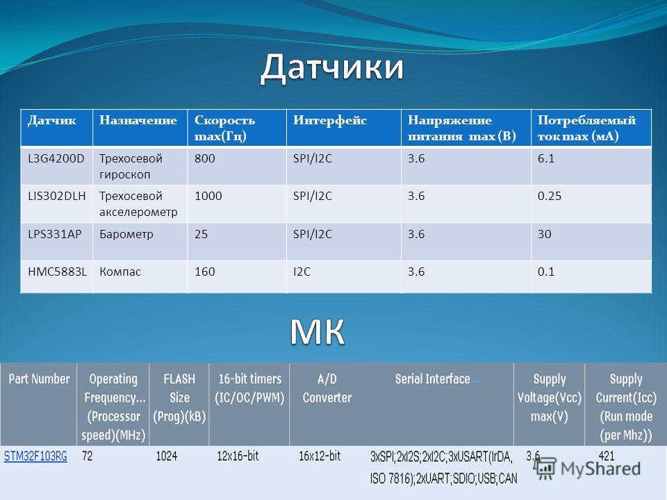 Датчик НазначениеСкорость max(Гц) Интерфейс Напряжение питания max (В) Потребляемый ток max (мА) L3G4200DТрехосевой гироскоп 800SPI/I2C3.66.1 LIS302DLHТрехосевой акселерометр 1000SPI/I2C3.60.25 LPS331APБарометр 25SPI/I2C3.630 HMC5883LКомпас 160I2C3.6