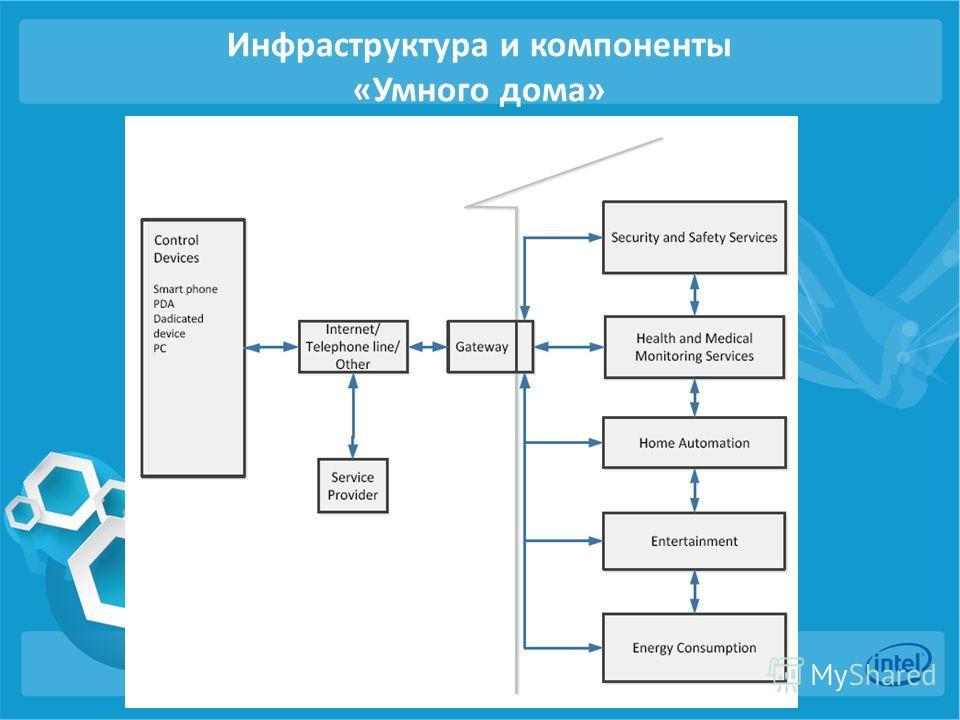 Инфраструктура и компоненты «Умного дома»