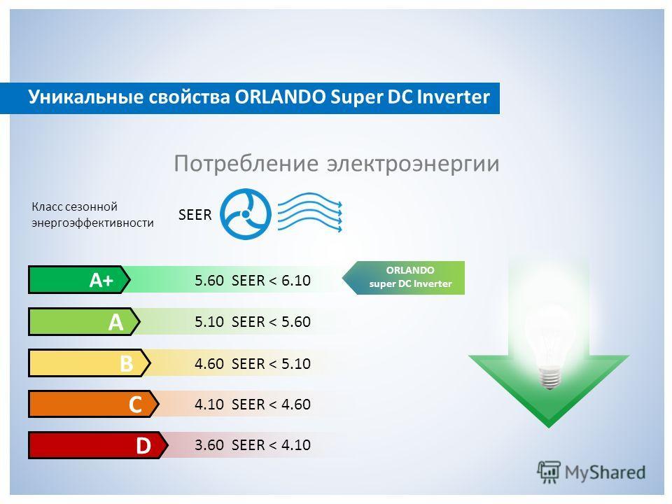 Потребление электроэнергии ORLANDO super DC Inverter Класс сезонной энергоэффективности SEER А+ А B C D 5.60 SEER < 6.10 5.10 SEER < 5.60 4.60 SEER < 5.10 4.10 SEER < 4.60 3.60 SEER < 4.10 Уникальные свойства ORLANDO Super DC Inverter