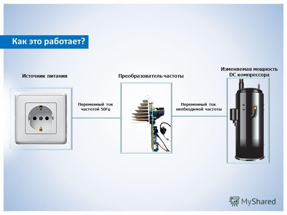 Как это работает? Изменяемая мощность DC компрессора Преобразователь частоты Переменный ток частотой 50Гц Источник питания Переменный ток необходимой частоты