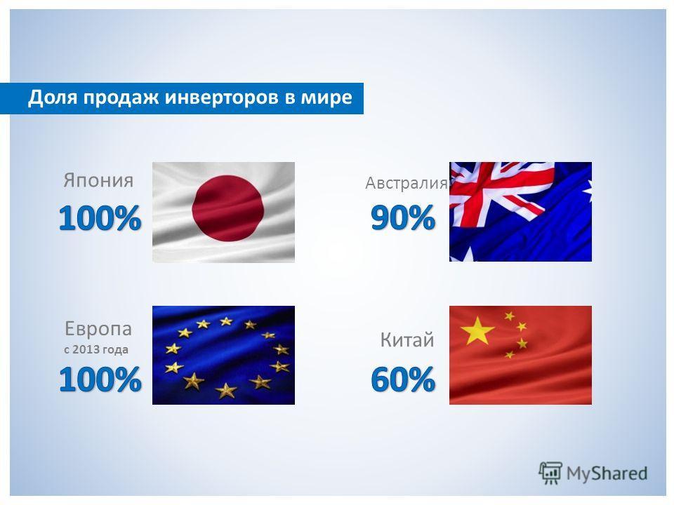 Доля продаж инверторов в мире Япония Европа с 2013 года Австралия Китай
