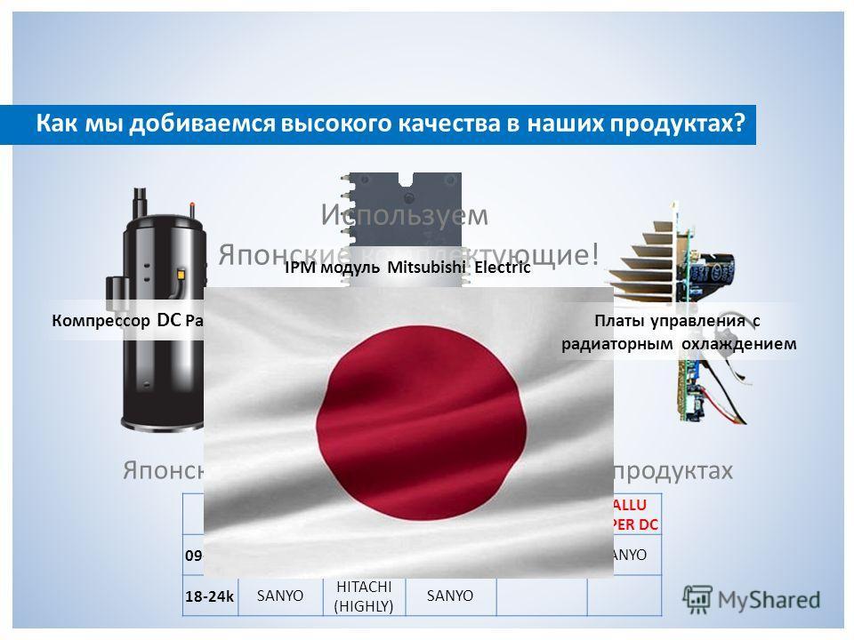 Как мы добиваемся высокого качества в наших продуктах? Используем Японские комплектующие! Ballu BSLI DC Zanussi PRIMO Electrolux CRYSTAL Electrolux ORLANDO BALLU SUPER DC 09-12k TOSHIBA (GMCC) PANASONIC LANDA (Daikin) TOSHIBA (GMCC) SANYO 18-24kSANYO