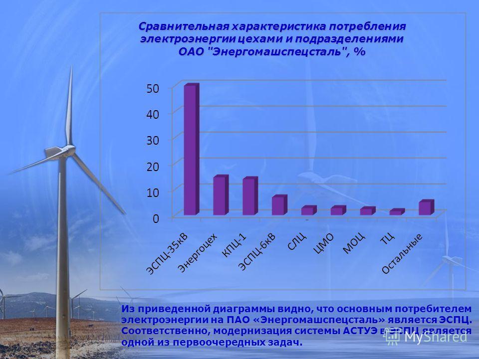 Из приведенной диаграммы видно, что основным потребителем электроэнергии на ПАО «Энергомашспецсталь» является ЭСПЦ. Соответственно, модернизация системы АСТУЭ в ЭСПЦ является одной из первоочередных задач.